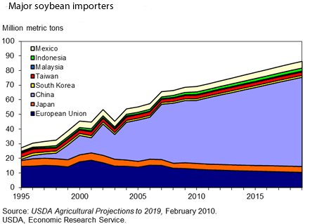 china soybean import world