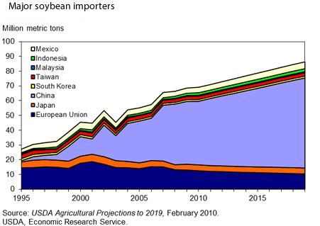 china soybean import world