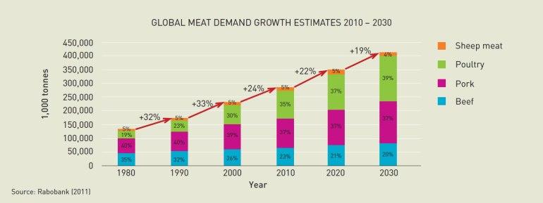 Global Meat Demand Growth Estimates
