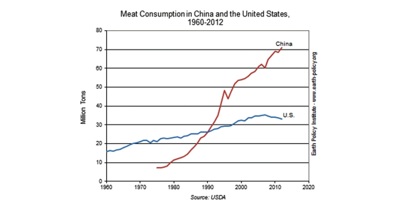 meat-consumption china us